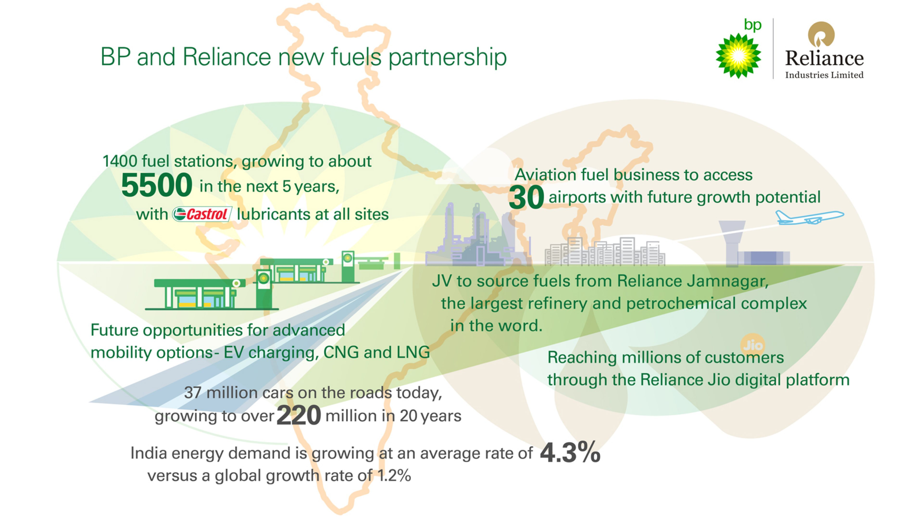 Reliance and BP to create major world-class fuels partnership | News