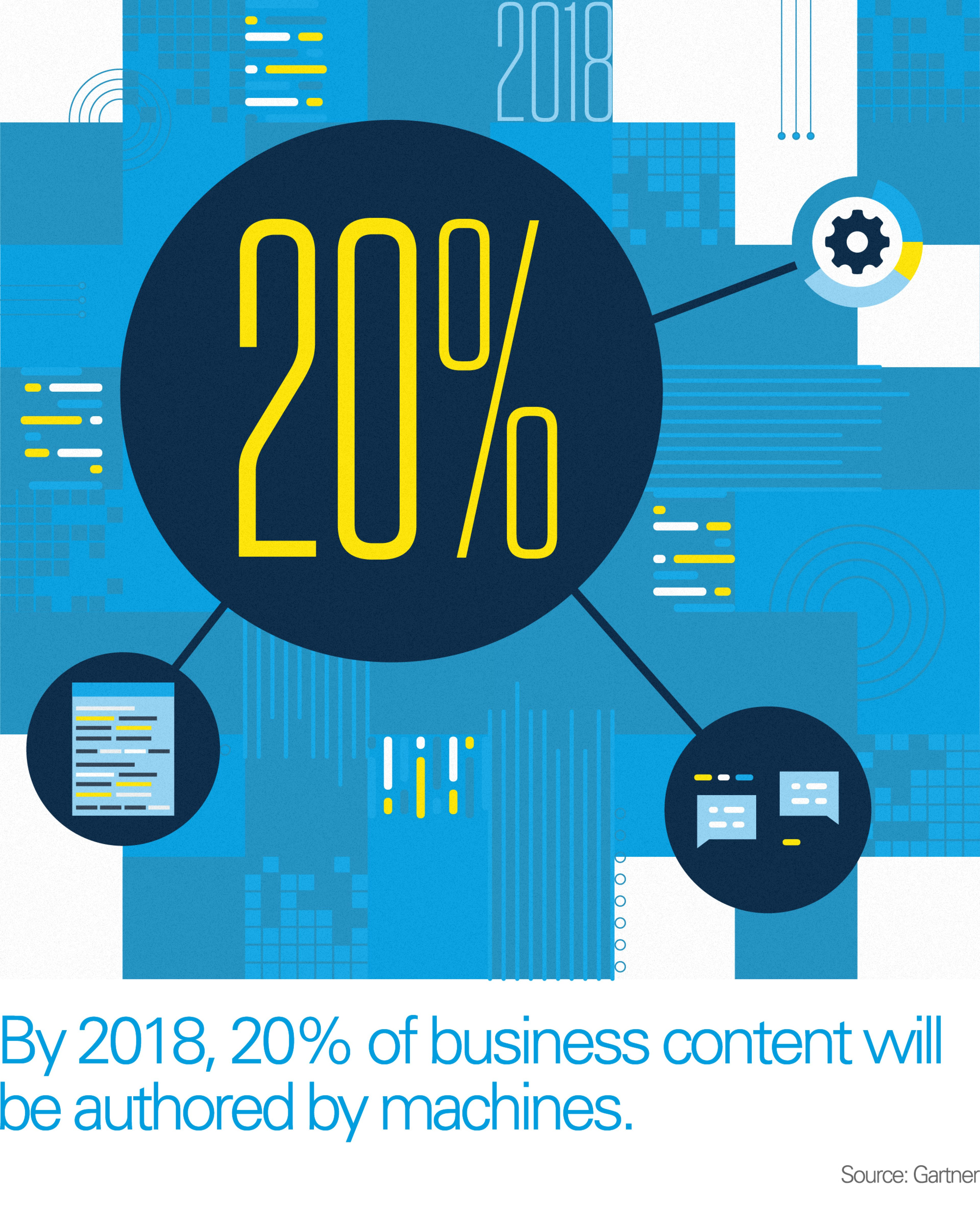Graphic shows by 2018, 20% of business content will be authored by machines