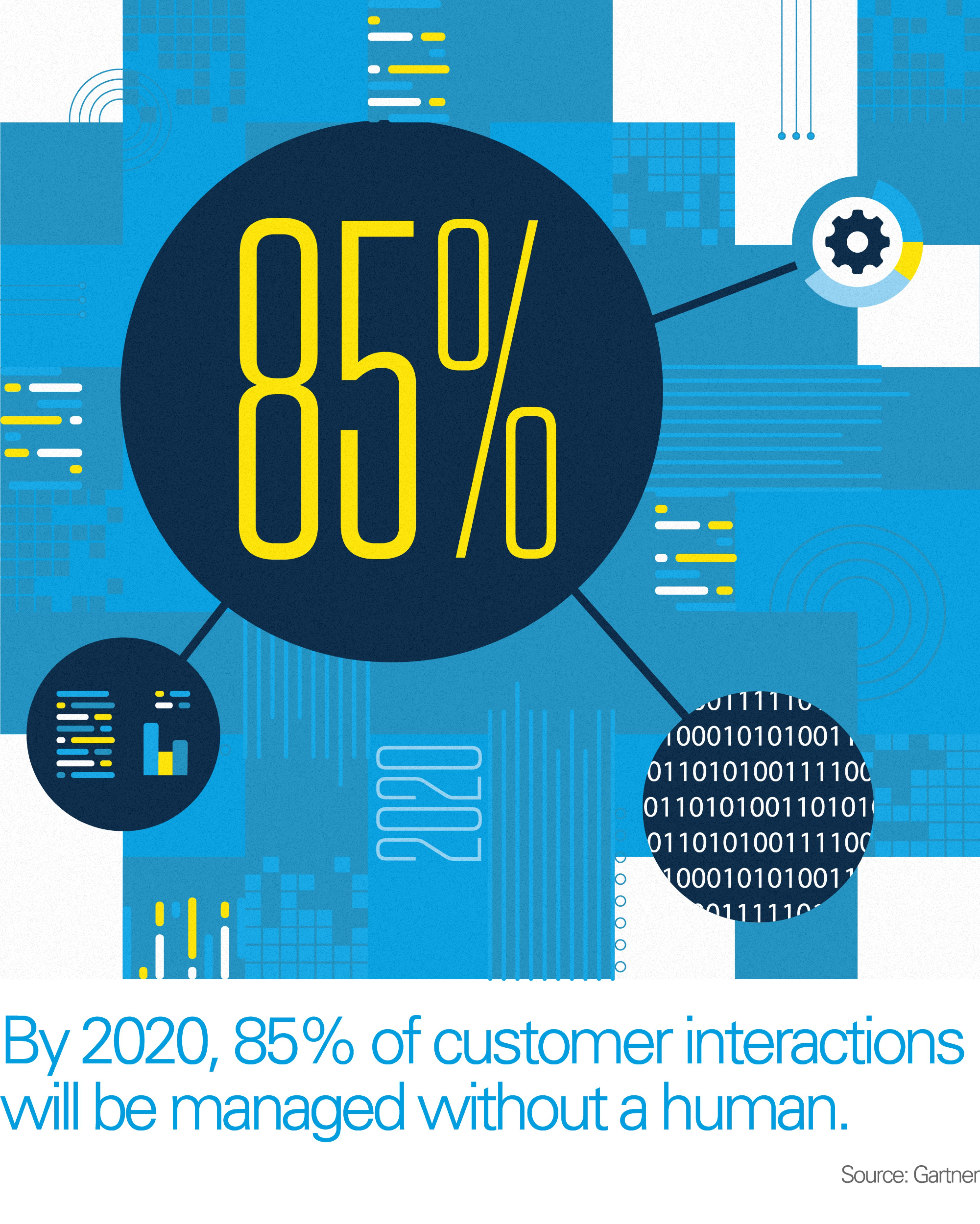 Graphic shows by 2020, 85% of customer interactions will be managed without a human