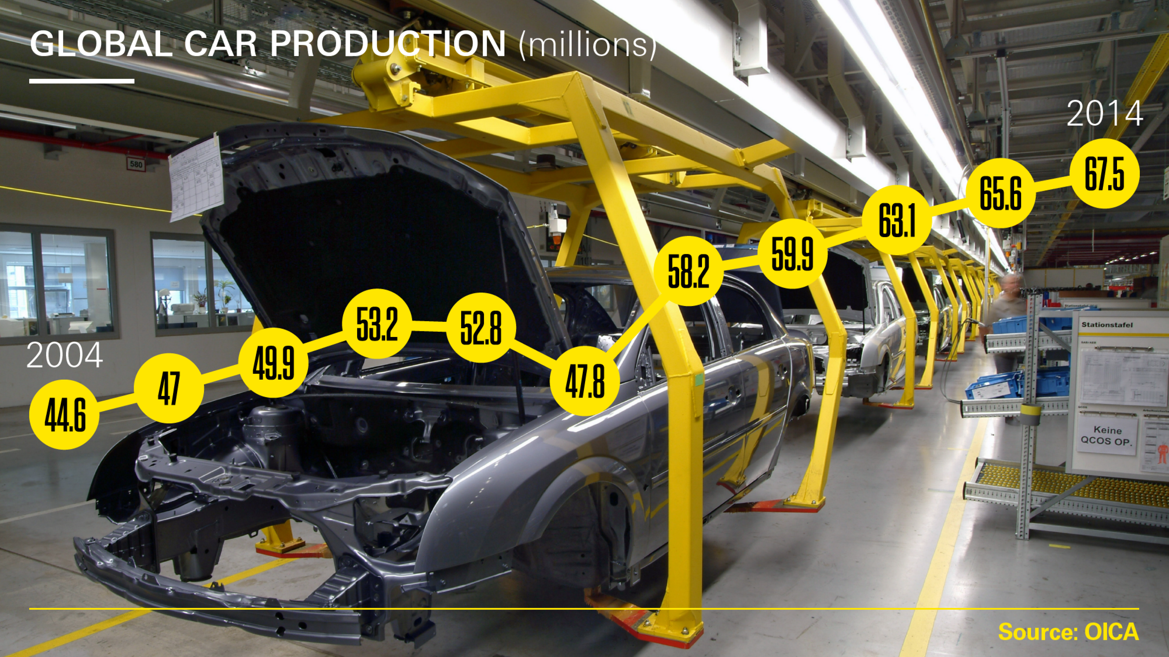 Annual global car production in millions from 2004 - 2014
