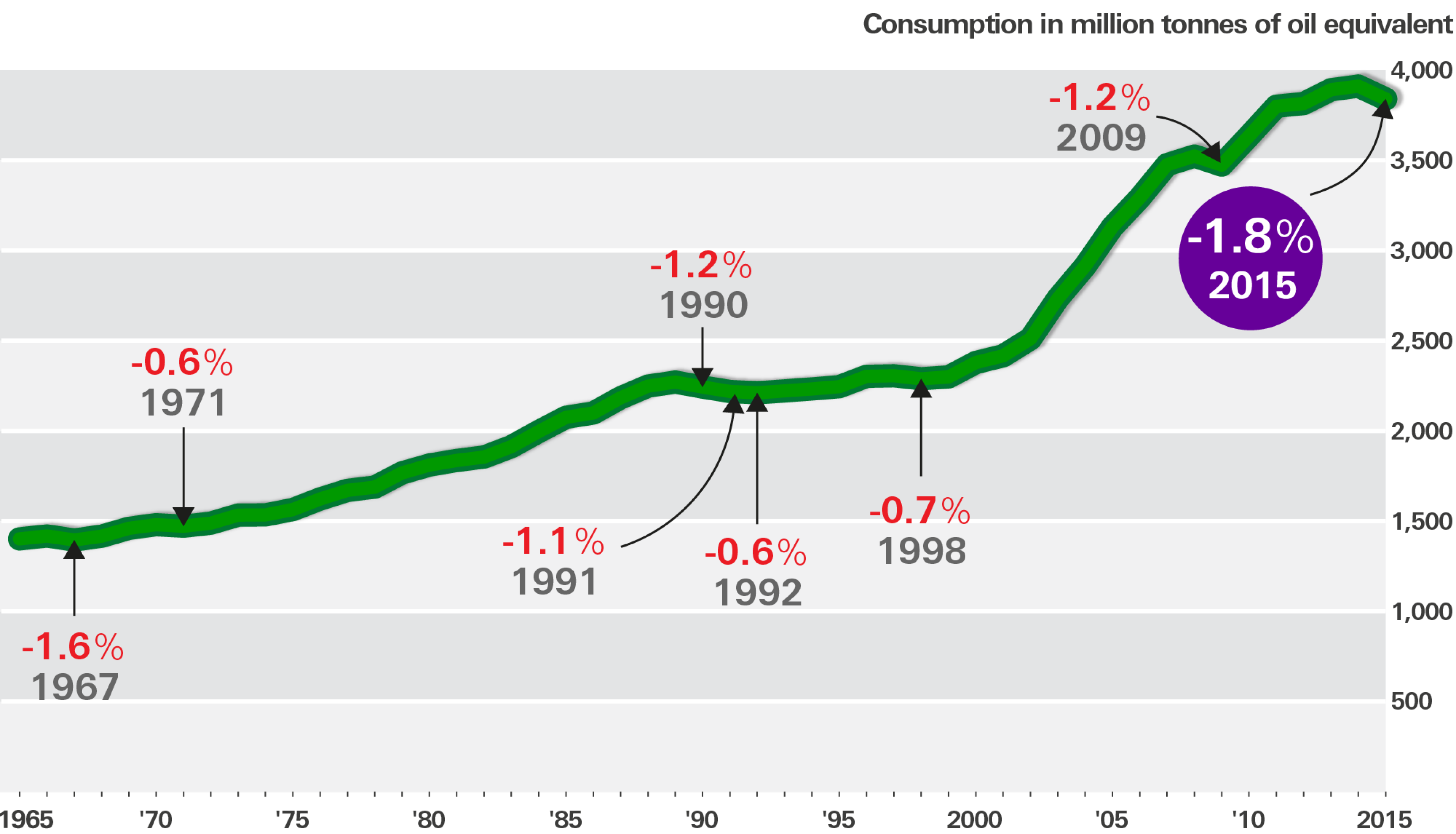 Graphic shows the eight years since 1985 when global coal consumption has declined
