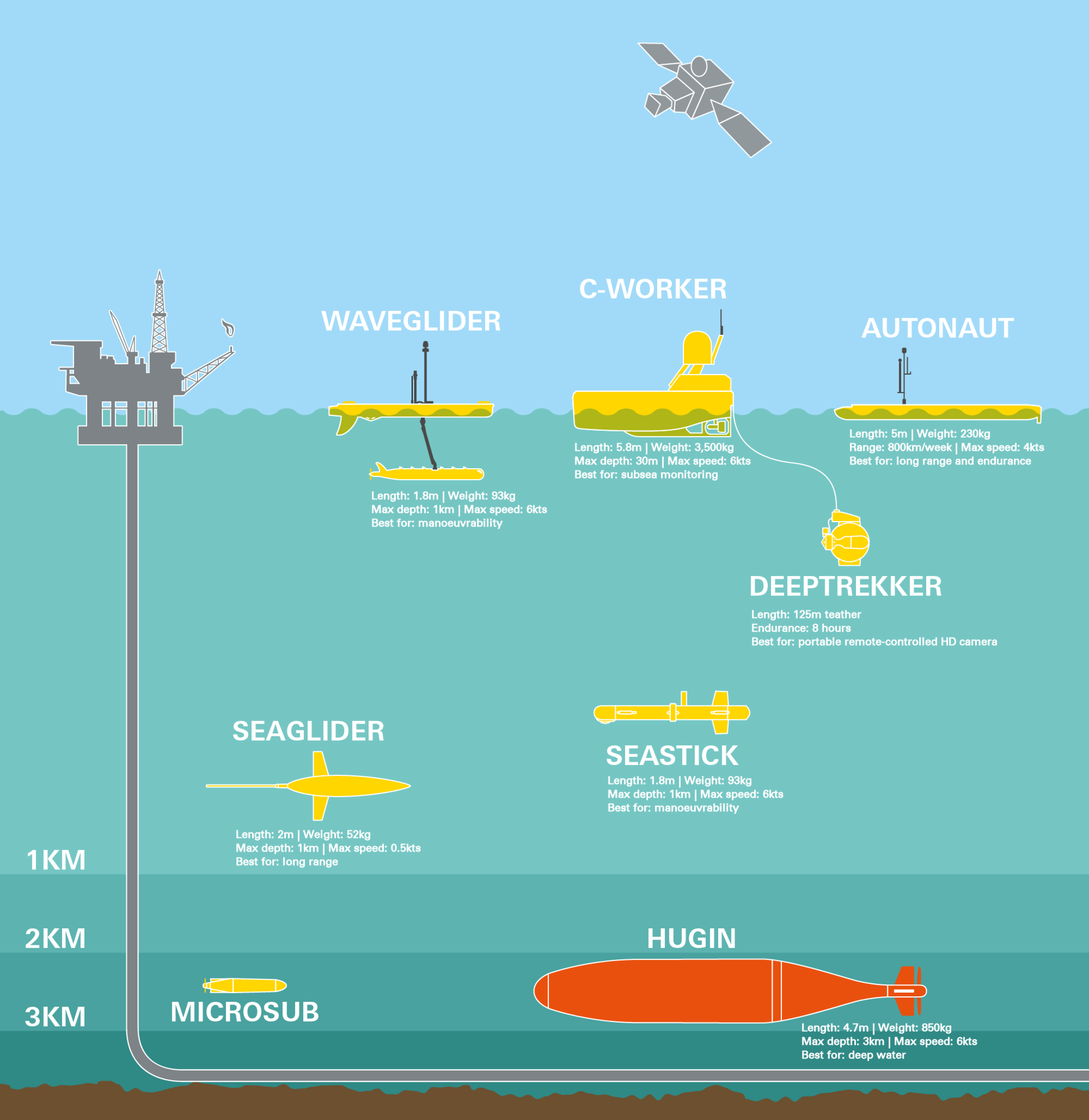 How a new robot fleet is monitoring the underwater world