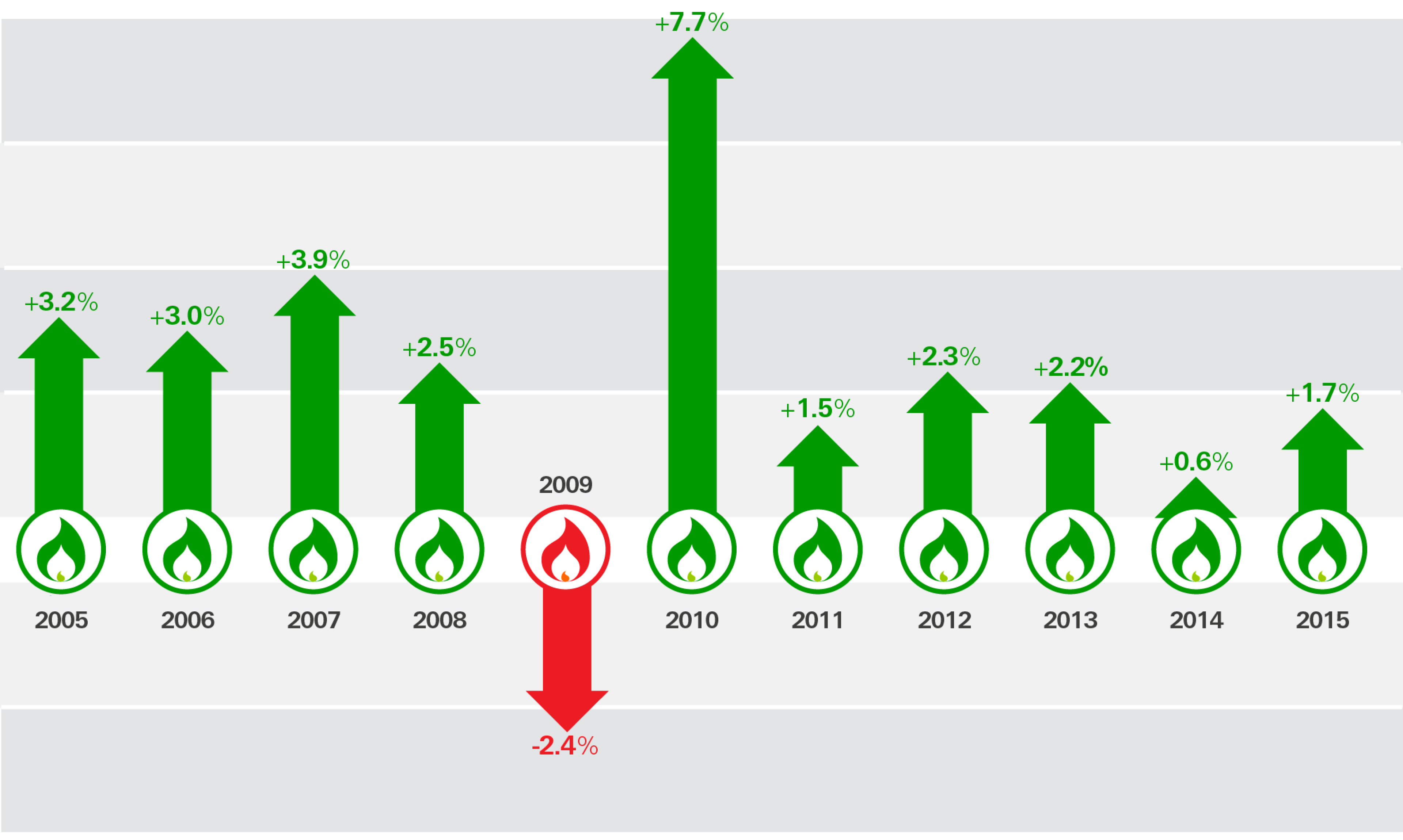 Graphic shows % change in global natural gas consumption year-on-year since 2005