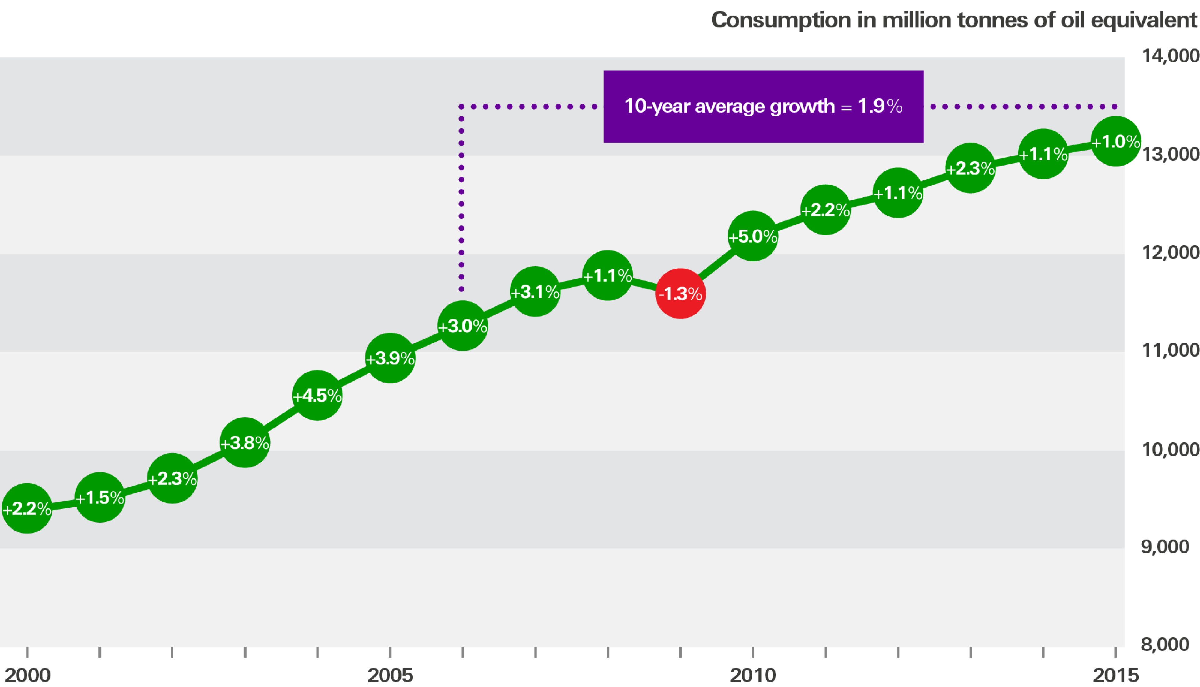 Graphic shows % change in global primary energy consumption each year since 2000