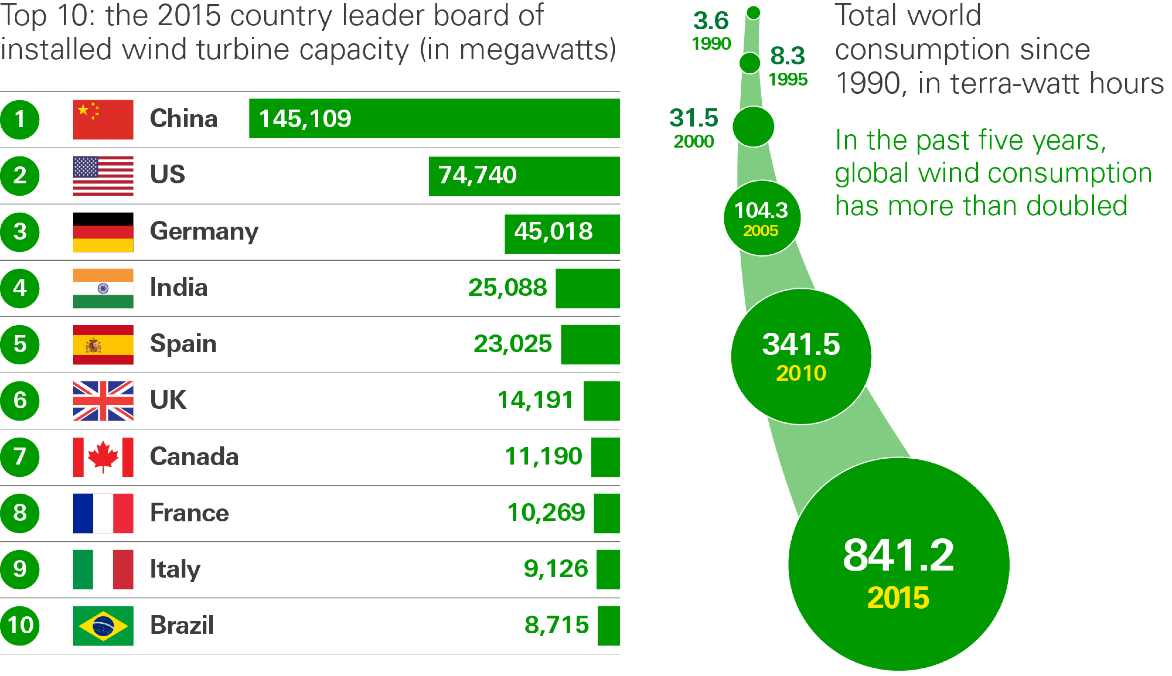 Graphic shows top 10 countries in 2015 with most installed wind turbine capacity in megawatts