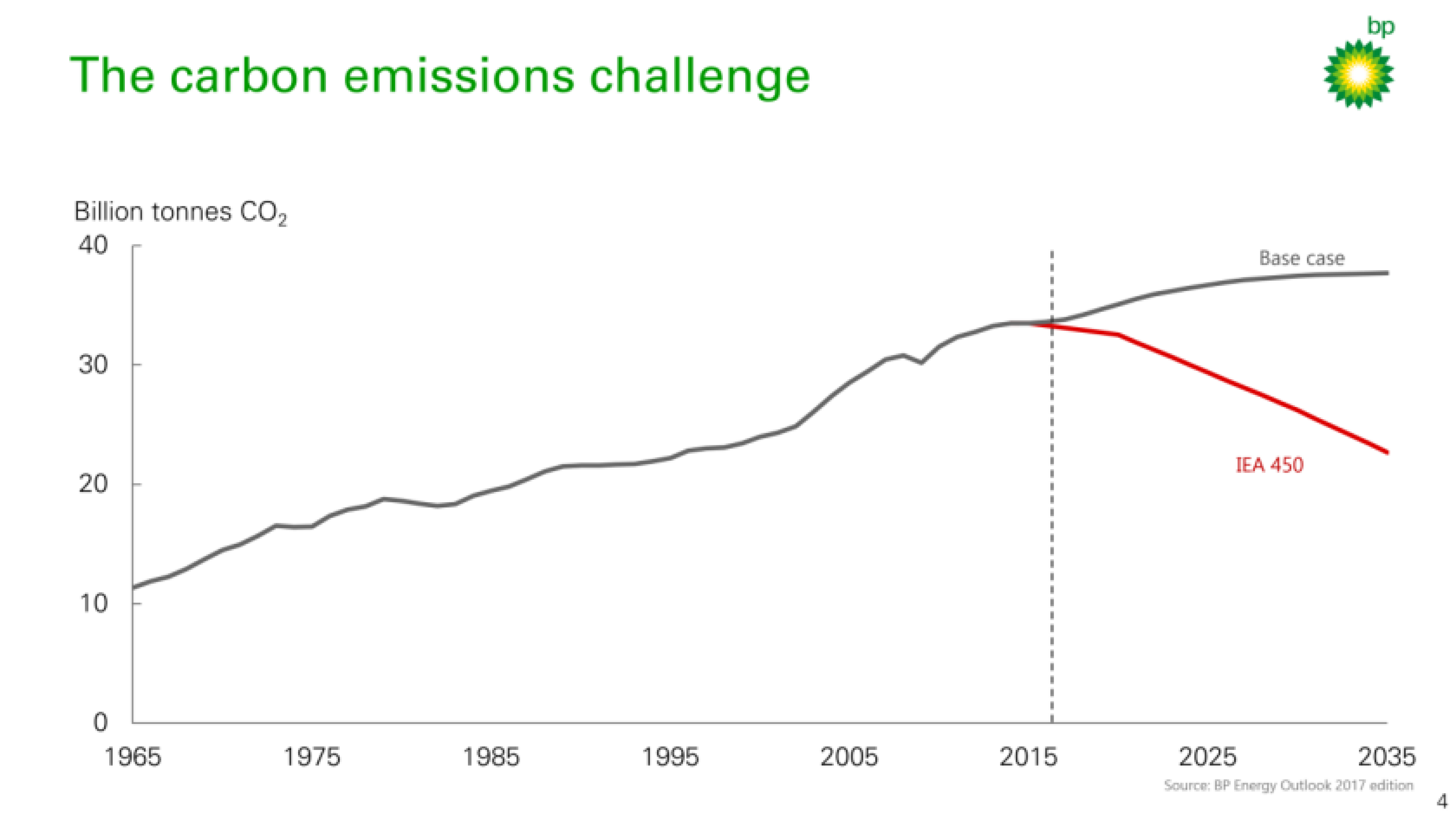The carbon emissions challenge
