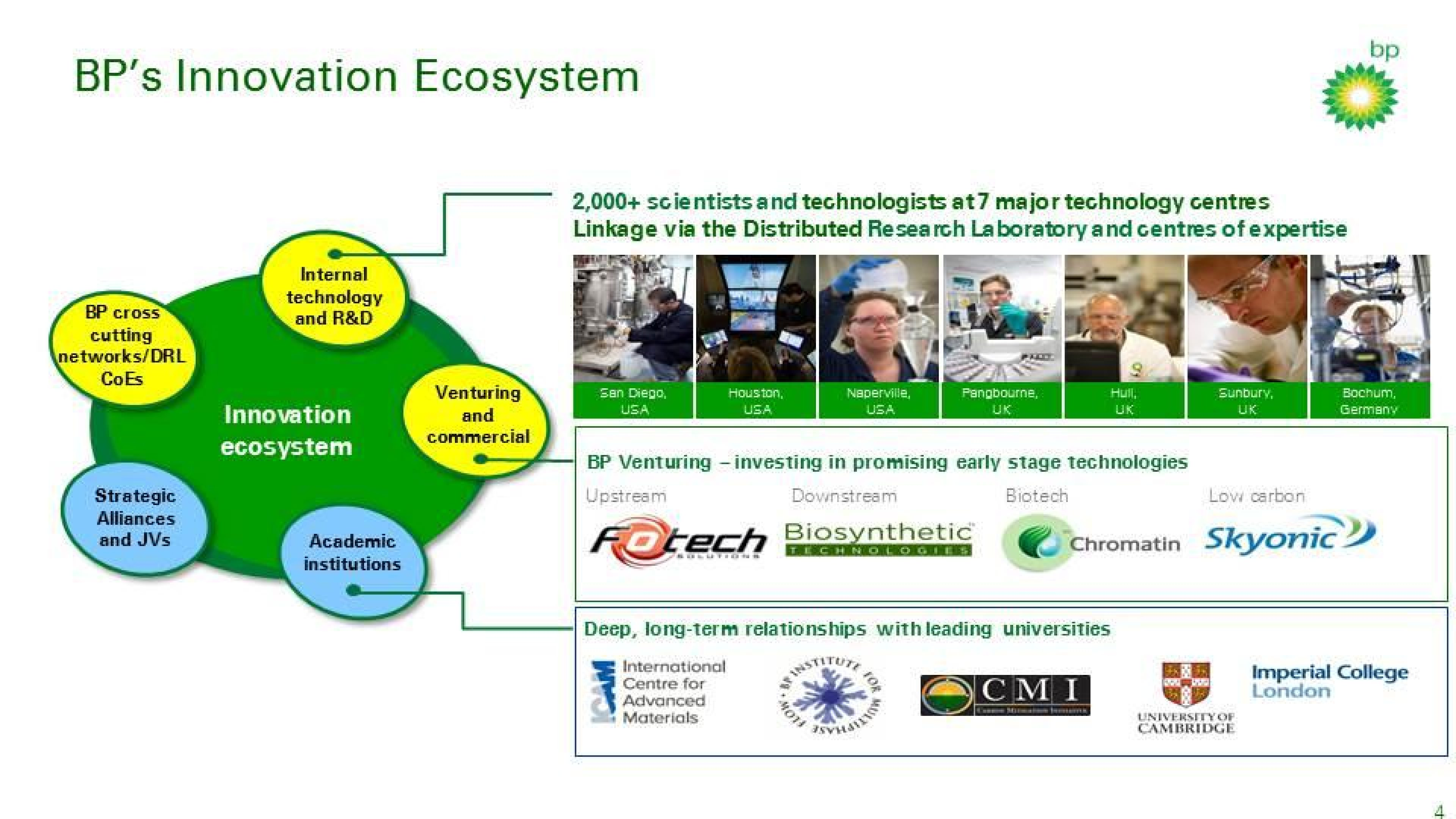 BP Innovation Ecosystem