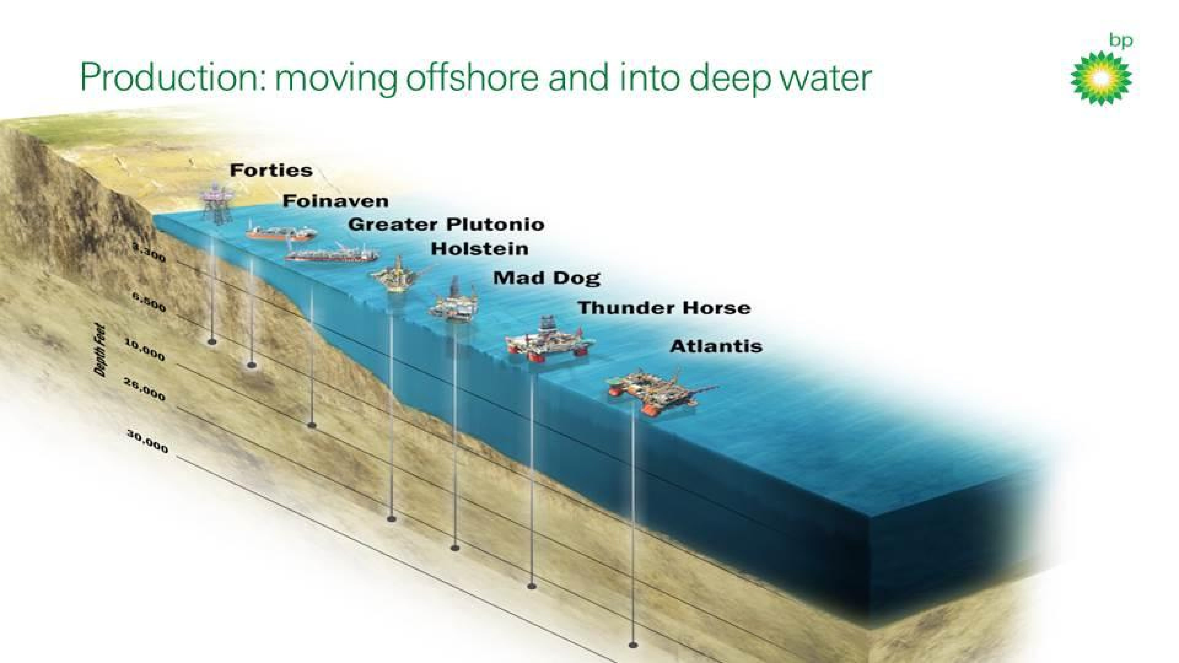 Production - moving offshore and into deep water