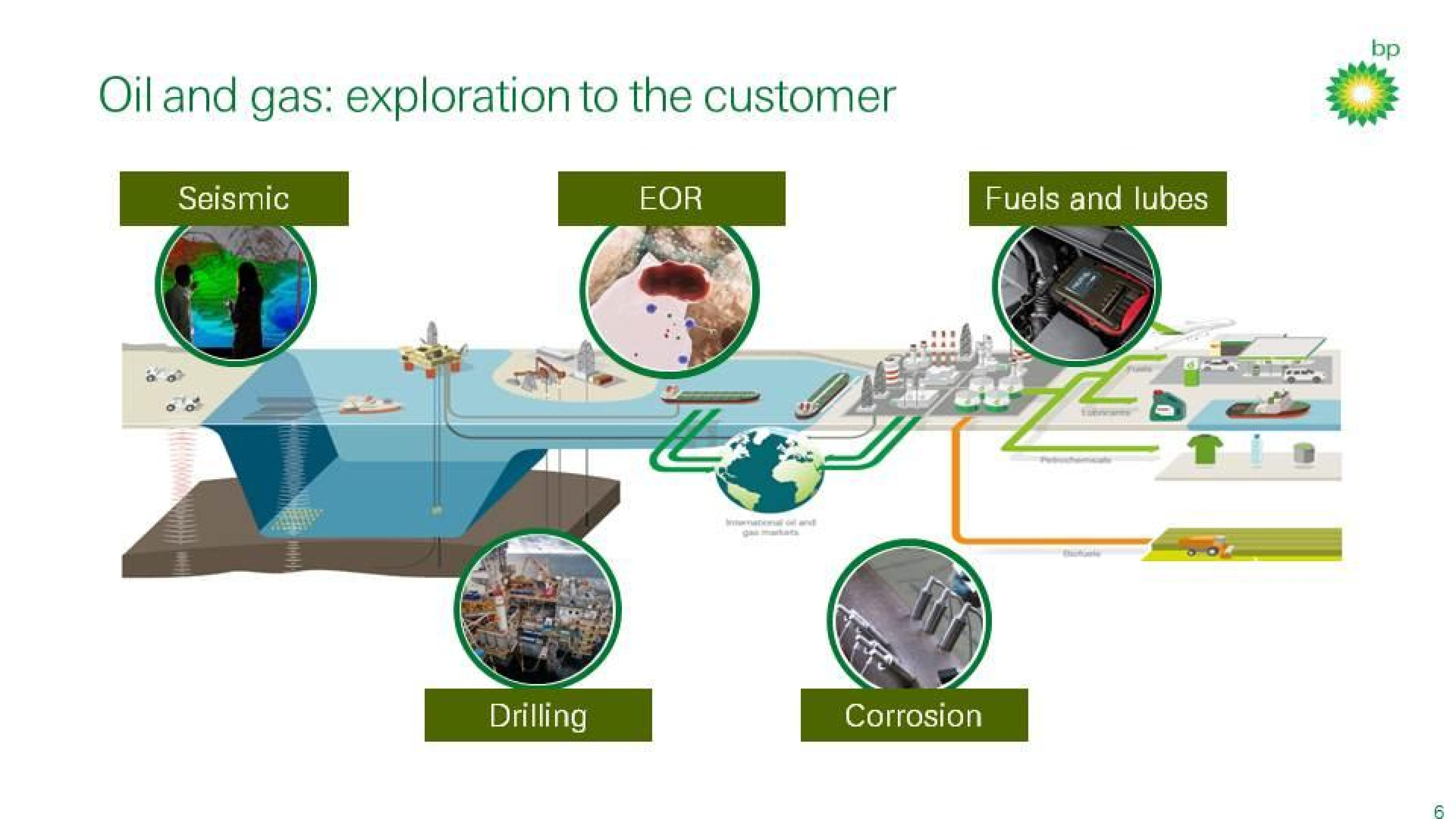 Oil and gas: exploration to the customer