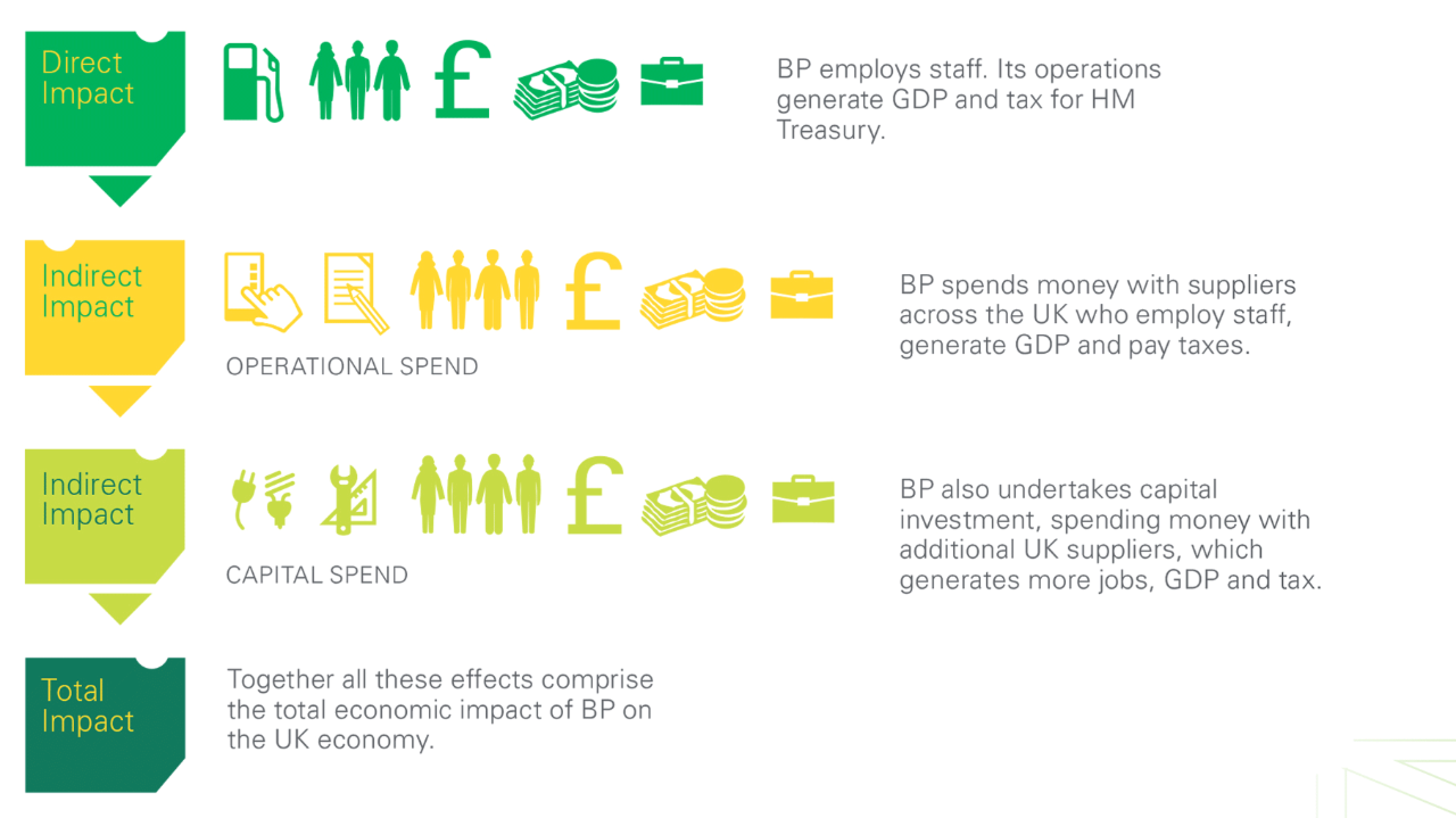 Channels through which BP contributes to the UK economy – infographic