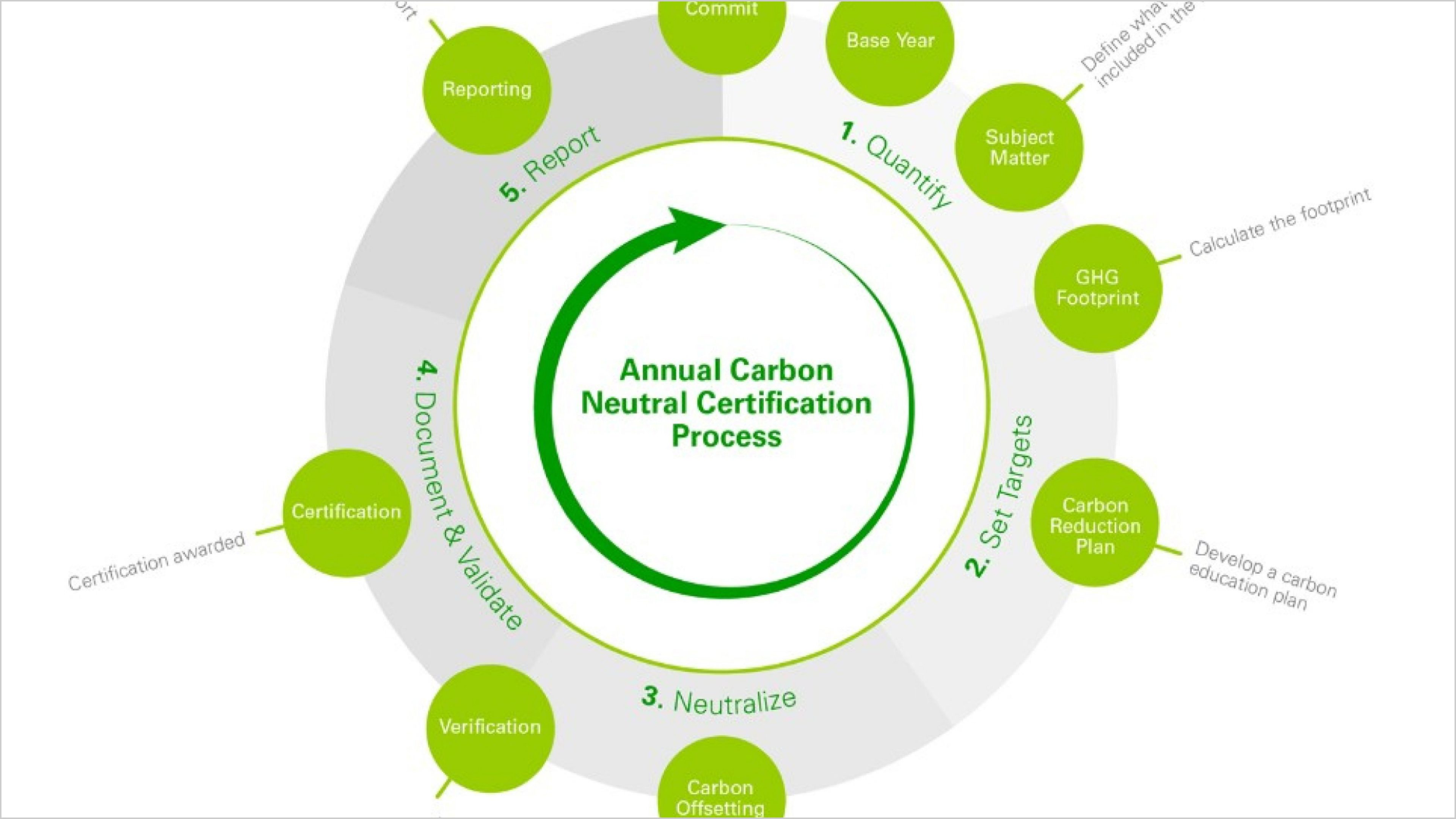 Certified carbon neutral five steps